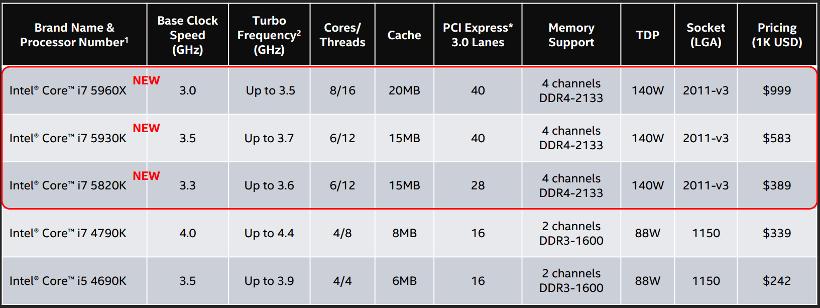 intel-i7-5960x-table